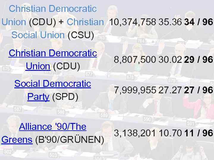 Christian Democratic Union (CDU) + Christian 10, 374, 758 35. 36 34 / 96