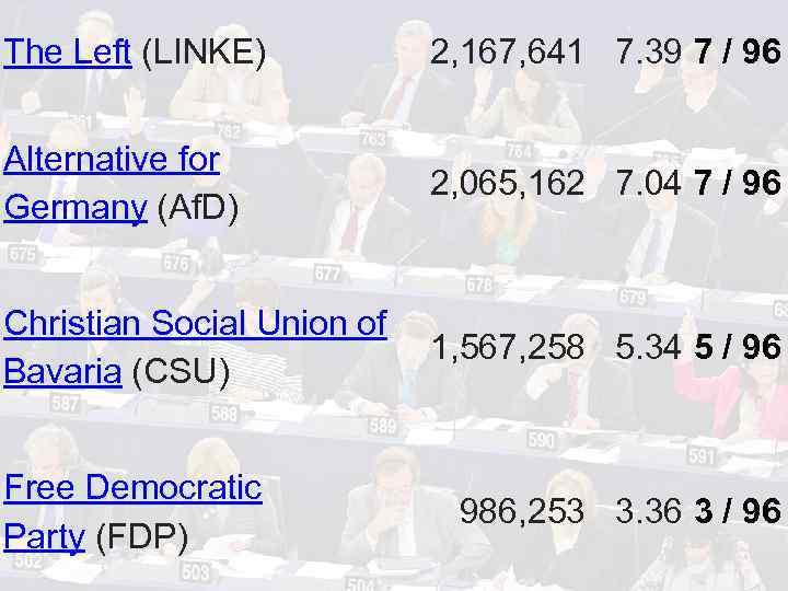 The Left (LINKE) 2, 167, 641 7. 39 7 / 96 Alternative for Germany