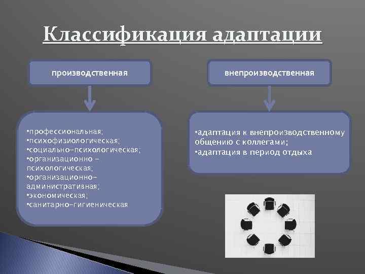 Классификация адаптации производственная • профессиональная; • психофизиологическая; • социально-психологическая; • организационноадминистративная; • экономическая; •