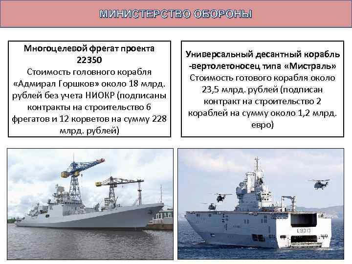 МИНИСТЕРСТВО ОБОРОНЫ Многоцелевой фрегат проекта 22350 Стоимость головного корабля «Адмирал Горшков» около 18 млрд.