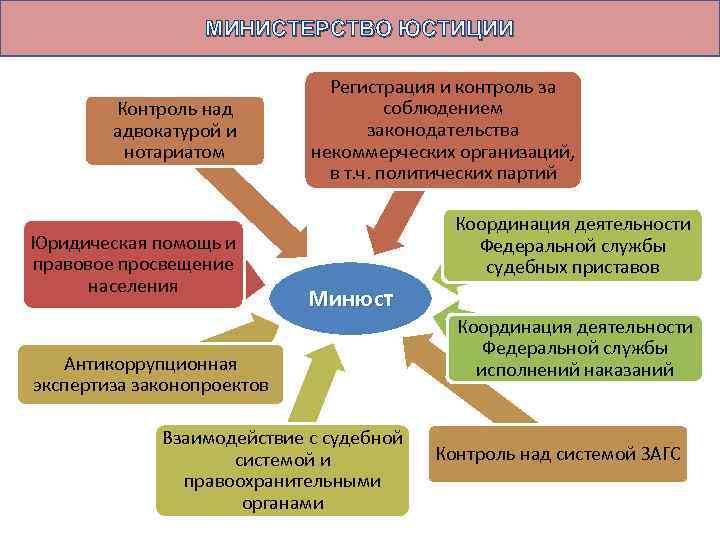 МИНИСТЕРСТВО ЮСТИЦИИ Контроль над адвокатурой и нотариатом Юридическая помощь и правовое просвещение населения Регистрация