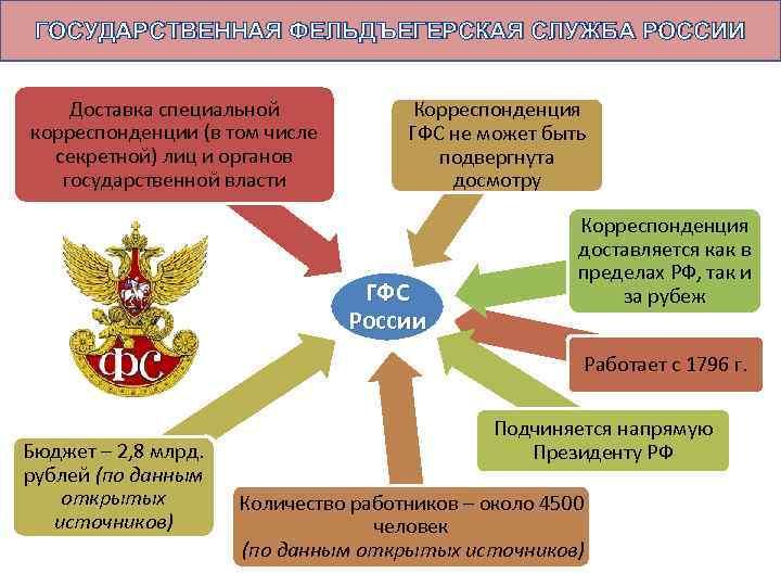 ГОСУДАРСТВЕННАЯ ФЕЛЬДЪЕГЕРСКАЯ СЛУЖБА РОССИИ Доставка специальной корреспонденции (в том числе секретной) лиц и органов