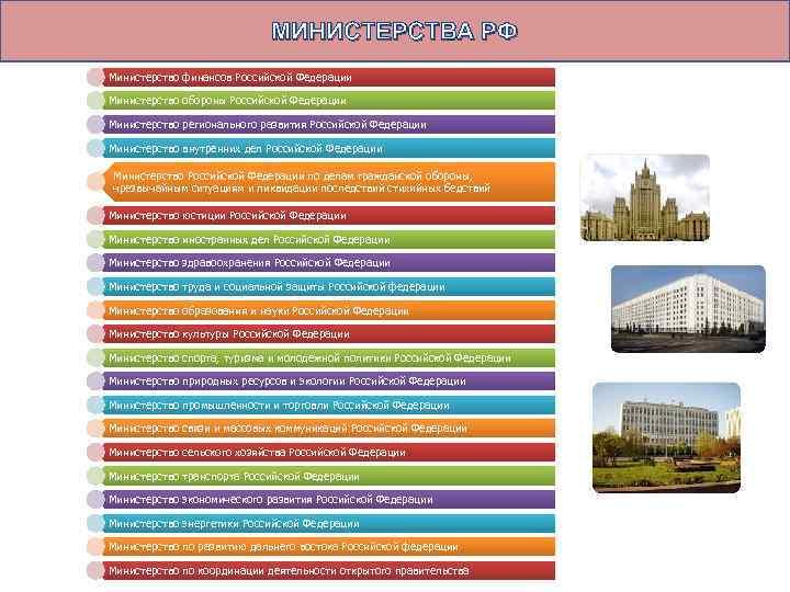 МИНИСТЕРСТВА РФ Министерство финансов Российской Федерации Министерство обороны Российской Федерации Министерство регионального развития Российской