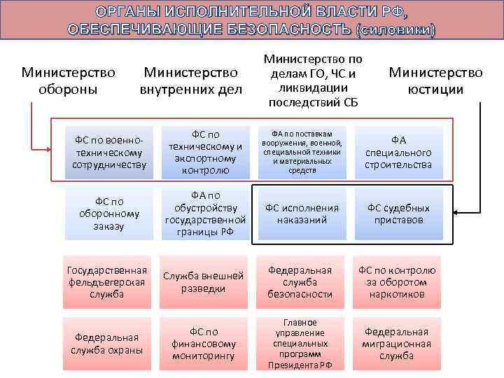 ОРГАНЫ ИСПОЛНИТЕЛЬНОЙ ВЛАСТИ РФ, ОБЕСПЕЧИВАЮЩИЕ БЕЗОПАСНОСТЬ (силовики) Министерство обороны Министерство внутренних дел Министерство по