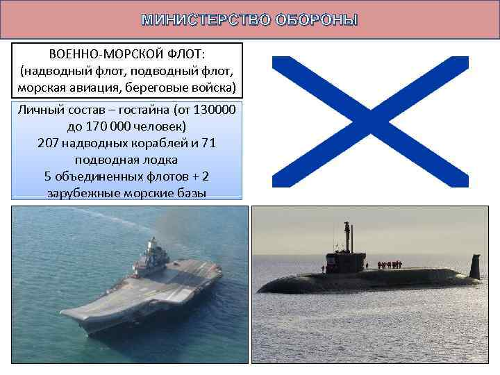 МИНИСТЕРСТВО ОБОРОНЫ ВОЕННО-МОРСКОЙ ФЛОТ: (надводный флот, подводный флот, морская авиация, береговые войска) Личный состав