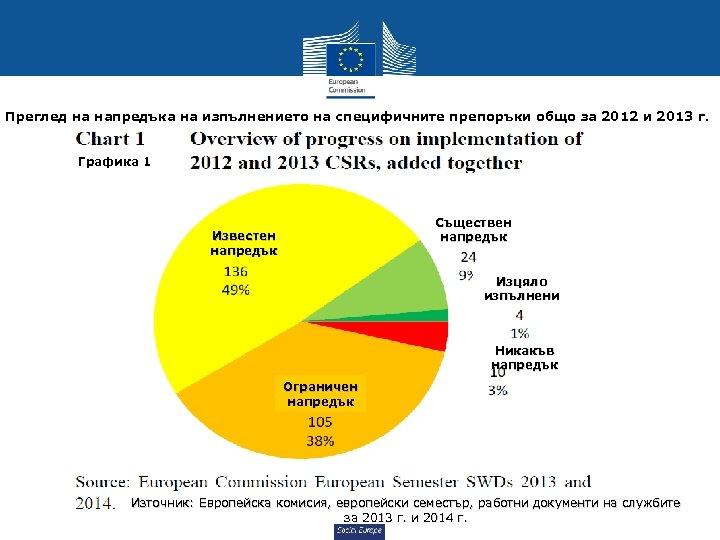 Преглед на напредъка на изпълнението на специфичните препоръки общо за 2012 и 2013 г.