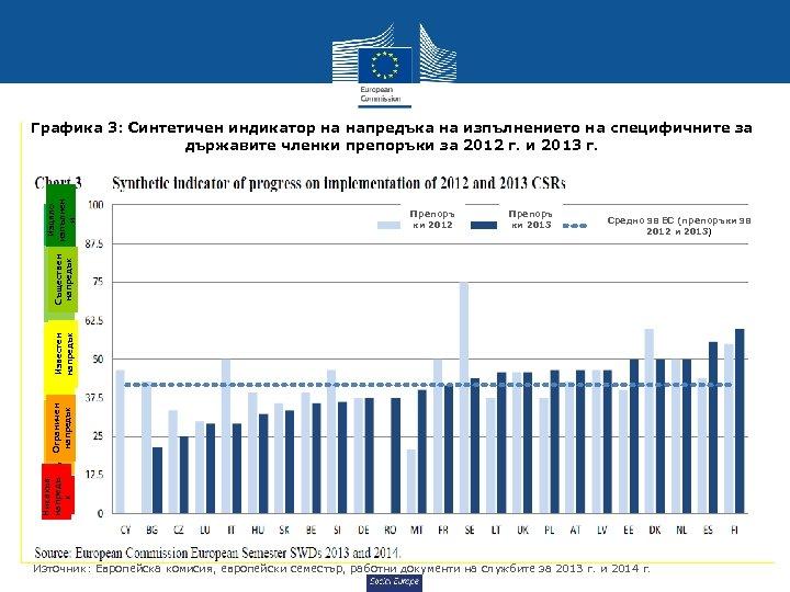 Препоръ ки 2012 Препоръ ки 2013 Средно за ЕС (препоръки за 2012 и 2013)