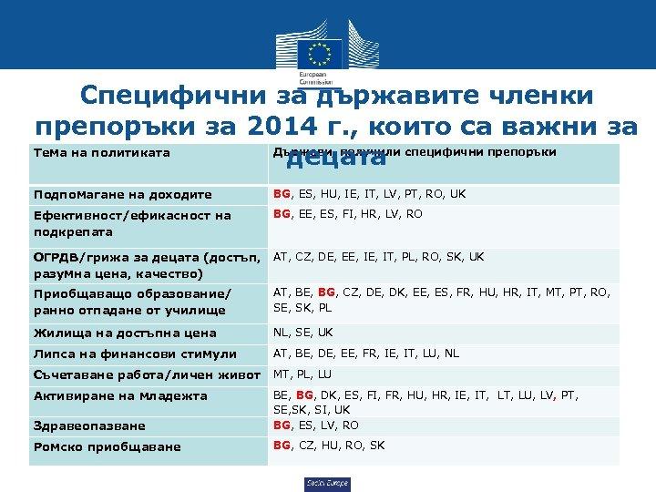 Специфични за държавите членки препоръки за 2014 г. , които са важни за Държави,