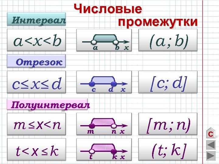 Интервал Числовые промежутки a<х<b a b х ( a ; b) Отрезок c≤х≤d c