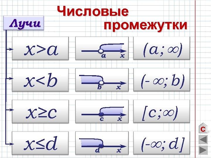 Лучи Числовые промежутки х>а х<b х≥c х≤d а b c d х ( а