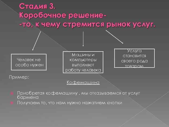 Стадия 3. Коробочное решение-то, к чему стремится рынок услуг. Человек не особо нужен Машины