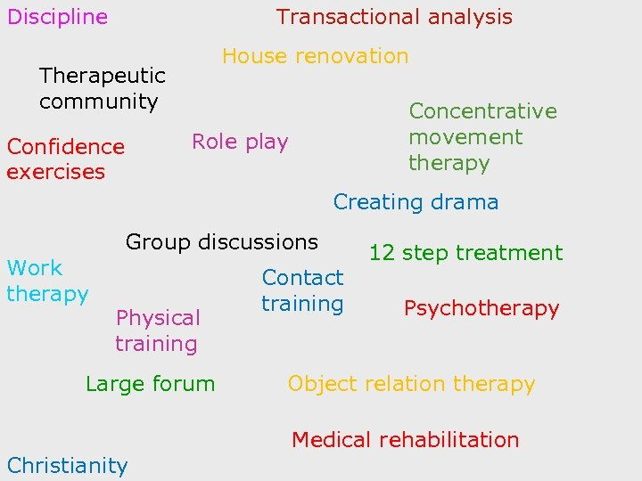 Discipline Transactional analysis House renovation Therapeutic community Concentrative movement therapy Role play Confidence exercises