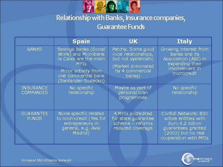 Relationship with Banks, Insurance companies, Guarantee Funds Spain BANKS UK Italy Savings Banks (Social