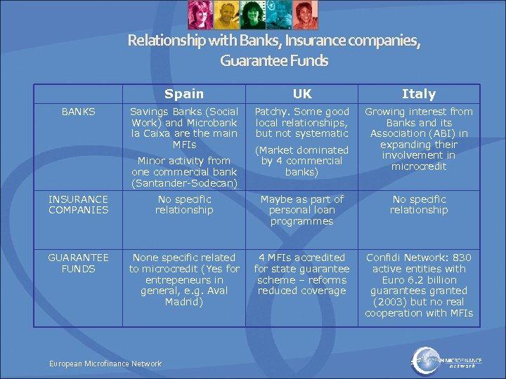 Relationship with Banks, Insurance companies, Guarantee Funds Spain BANKS UK Italy Savings Banks (Social