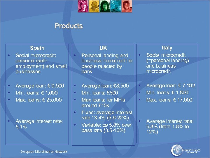 Products Spain Italy UK • Social microcredit: personal (selfemployment) and small businesses • Personal