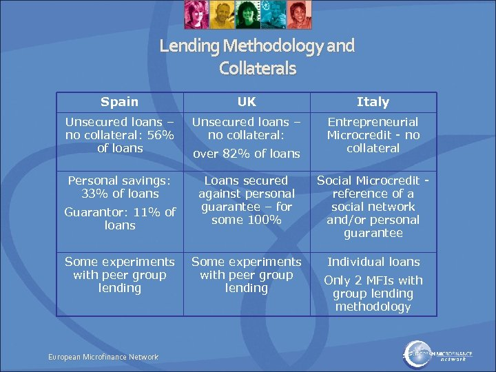 Lending Methodology and Collaterals Spain UK Italy Unsecured loans – no collateral: 56% of