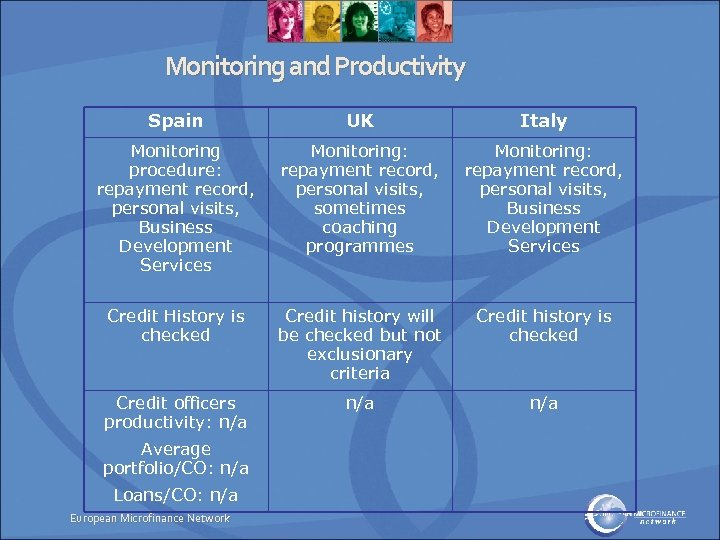 Monitoring and Productivity Spain UK Italy Monitoring procedure: repayment record, personal visits, Business Development