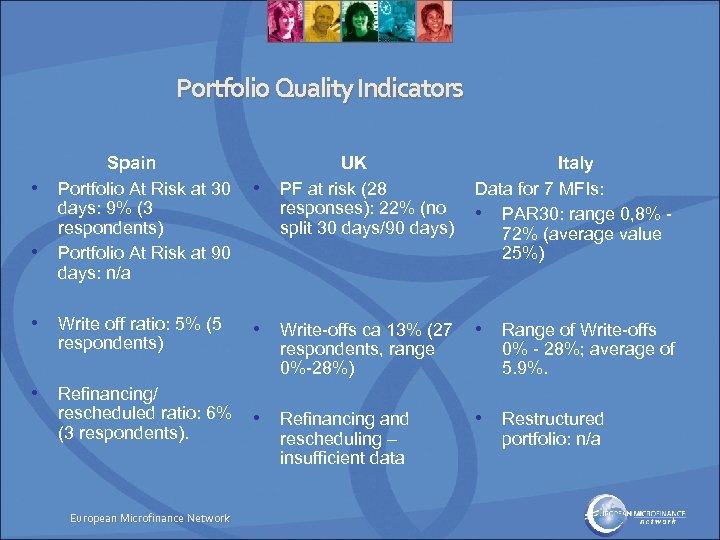 Portfolio Quality Indicators • • Spain Portfolio At Risk at 30 days: 9% (3