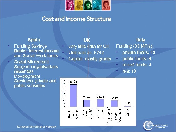 Cost and Income Structure • • Spain Funding Savings • Banks: interest income •