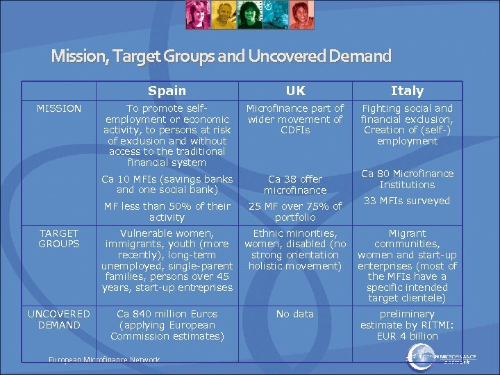 Mission, Target Groups and Uncovered Demand Spain UK Italy To promote selfemployment or economic