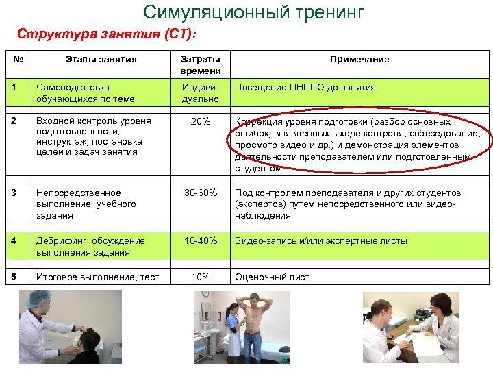 Симуляционный тренинг Структура занятия (СТ): № Этапы занятия Затраты времени Индивидуально Примечание 1 Самоподготовка