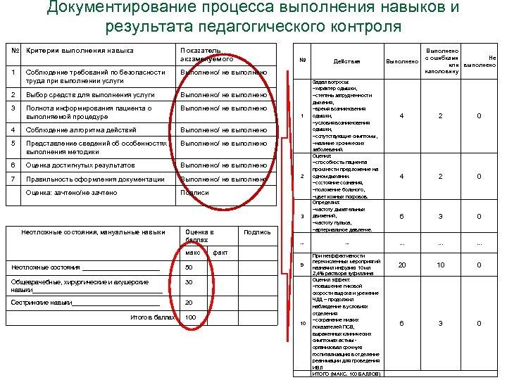Документирование процесса выполнения навыков и результата педагогического контроля № Критерии выполнения навыка 1 Показатель