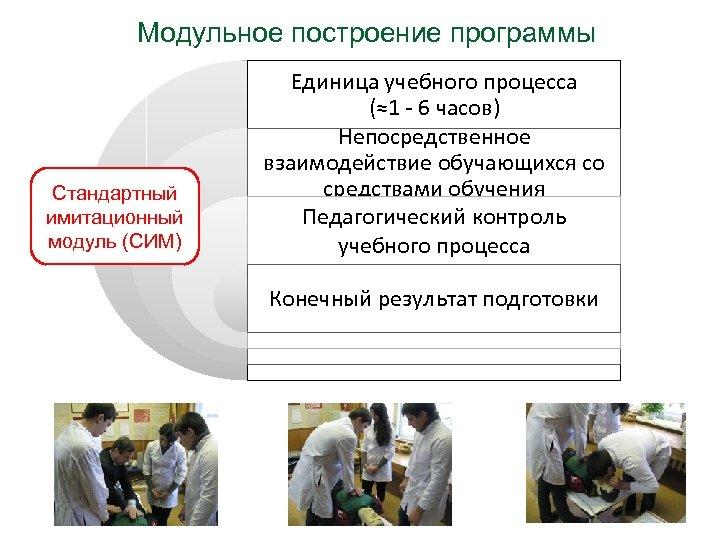 Модульное построение программы Стандартный имитационный модуль (СИМ) Единица учебного процесса (≈1 - 6 часов)
