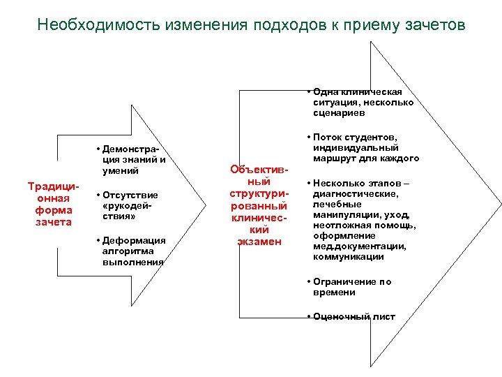 Необходимость изменения подходов к приему зачетов • Одна клиническая ситуация, несколько сценариев • Демонстрация