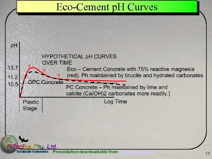 Eco-Cement p. H Curves Presentation downloadable from www. tececo. com 12