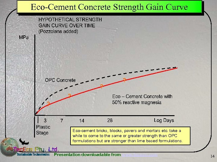 Eco-Cement Concrete Strength Gain Curve Eco-cement bricks, blocks, pavers and mortars etc. take a