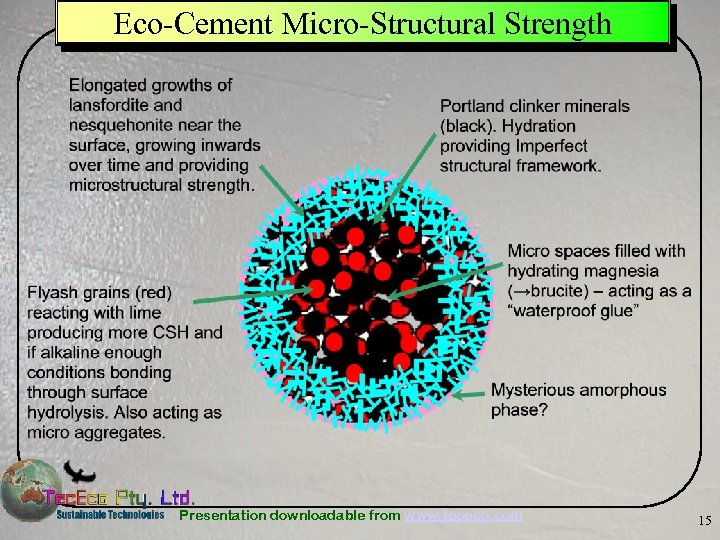 Eco-Cement Micro-Structural Strength Presentation downloadable from www. tececo. com 15