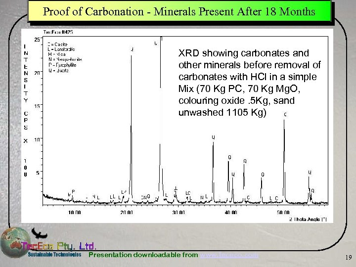 Proof of Carbonation - Minerals Present After 18 Months XRD showing carbonates and other