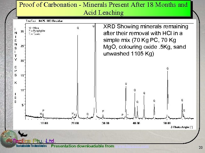 Proof of Carbonation - Minerals Present After 18 Months and Acid Leaching XRD Showing
