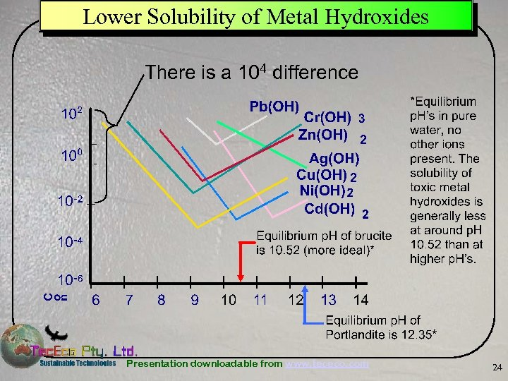 Lower Solubility of Metal Hydroxides There is a 104 difference Presentation downloadable from www.
