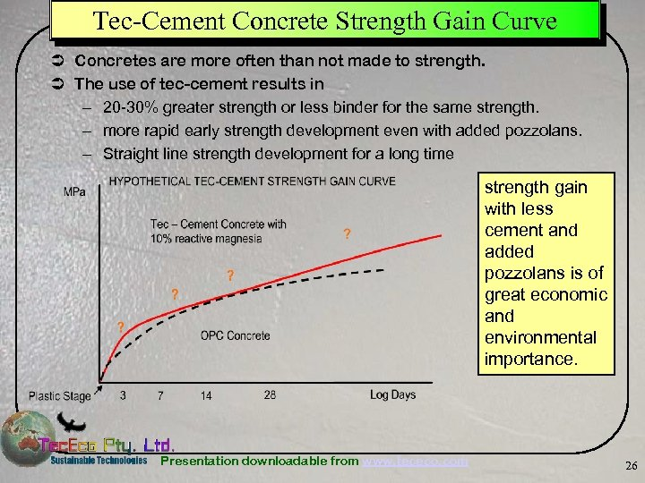 Tec-Cement Concrete Strength Gain Curve Ü Concretes are more often than not made to