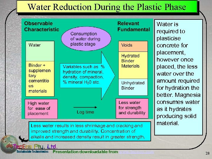 Water Reduction During the Plastic Phase Less water results in less shrinkage and cracking