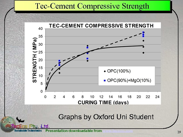 Tec-Cement Compressive Strength Graphs by Oxford Uni Student Presentation downloadable from www. tececo. com