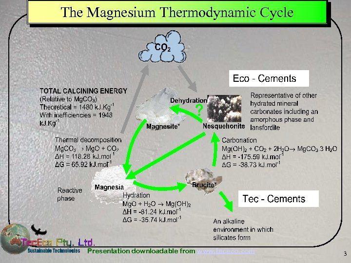 The Magnesium Thermodynamic Cycle Presentation downloadable from www. tececo. com 3