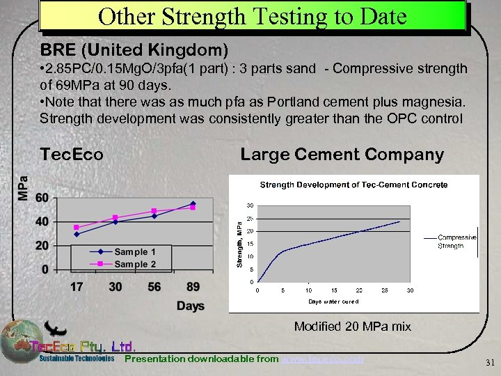 Other Strength Testing to Date BRE (United Kingdom) • 2. 85 PC/0. 15 Mg.