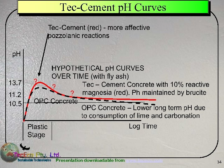 Tec-Cement p. H Curves Presentation downloadable from www. tececo. com 34