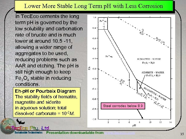 Lower More Stable Long Term p. H with Less Corrosion In Tec. Eco cements