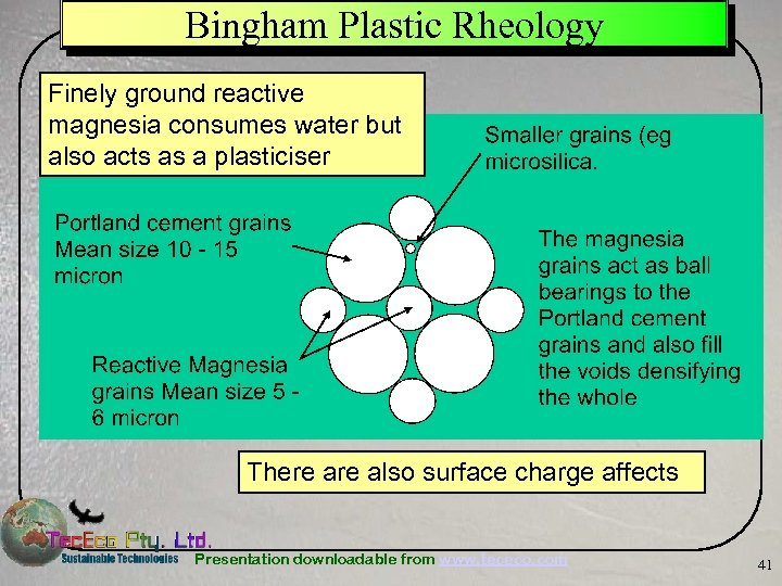 Bingham Plastic Rheology Finely ground reactive magnesia consumes water but also acts as a