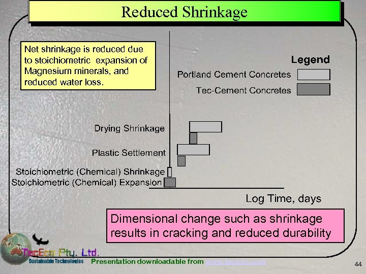 Reduced Shrinkage Net shrinkage is reduced due to stoichiometric expansion of Magnesium minerals, and