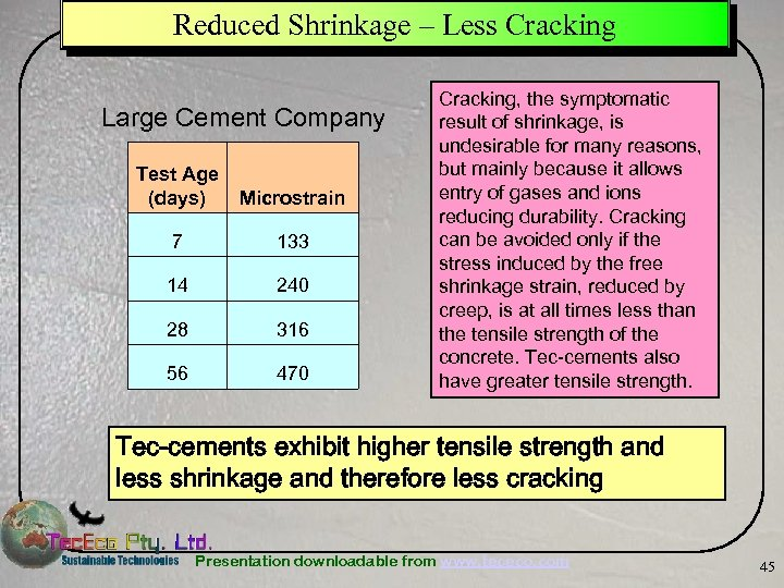 Reduced Shrinkage – Less Cracking Large Cement Company Test Age (days) Microstrain 7 133