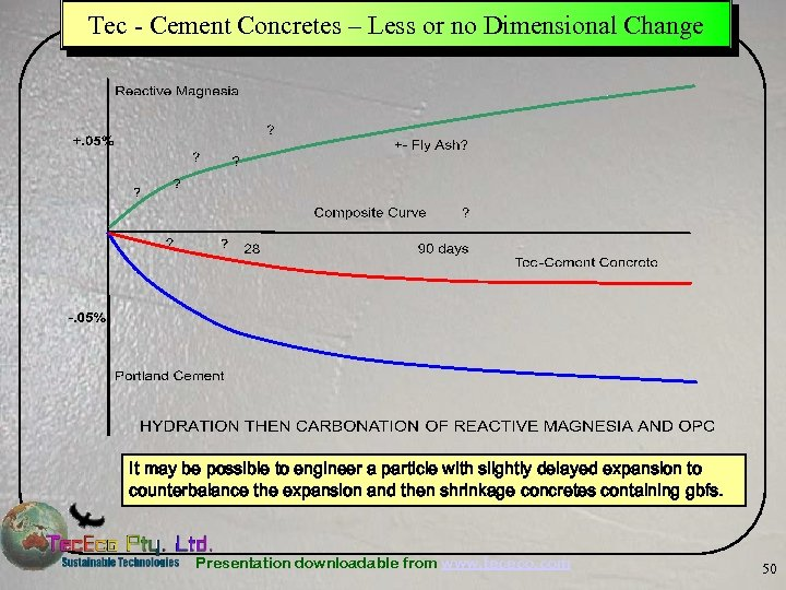 Tec - Cement Concretes – Less or no Dimensional Change It may be possible