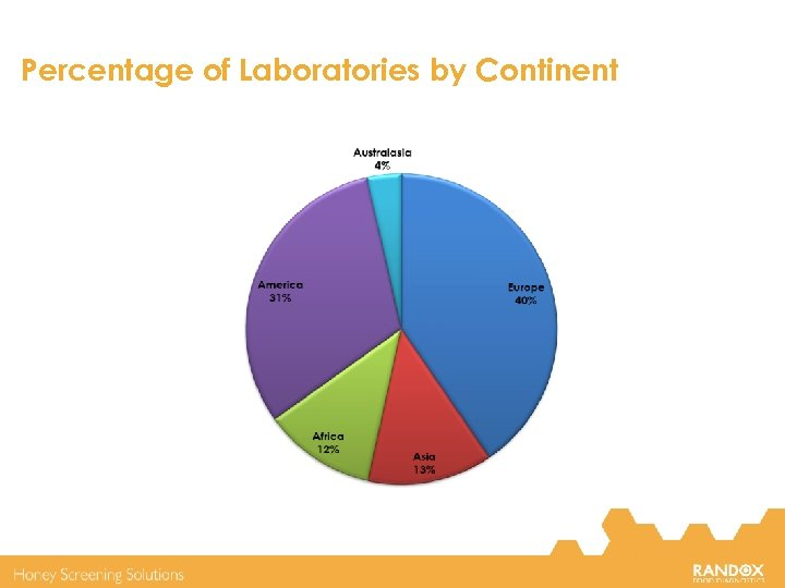 Percentage of Laboratories by Continent