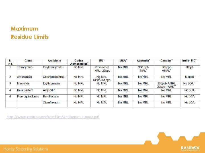 Maximum Residue Limits http: //www. cseindia. org/userfiles/Antiboitics_Honey. pdf