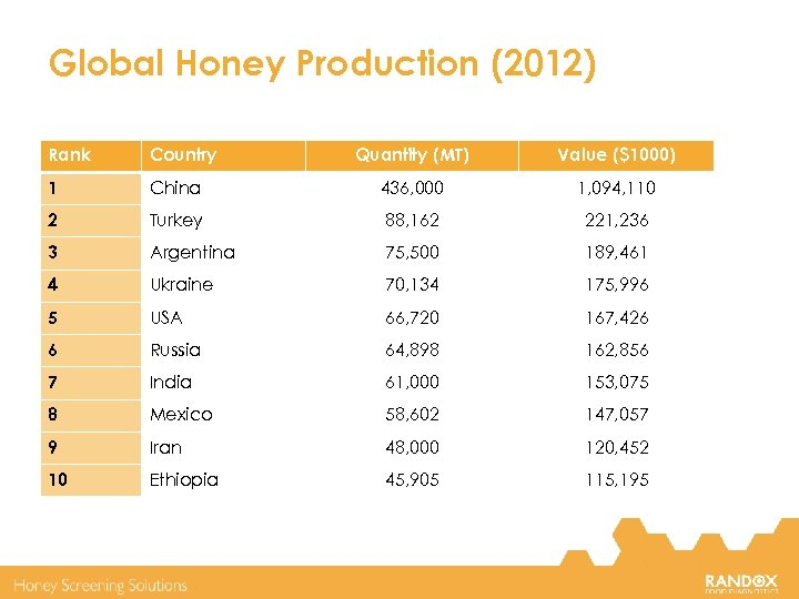 Global Honey Production (2012) Rank Country Quantity (MT) Value ($1000) 1 China 436, 000
