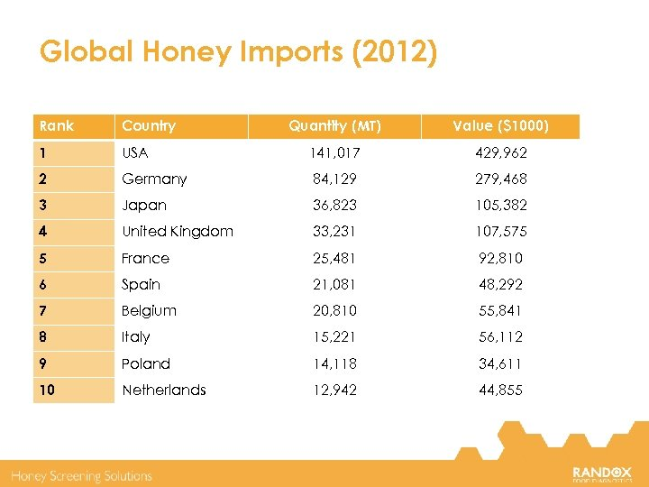 Global Honey Imports (2012) Rank Country Quantity (MT) Value ($1000) 1 USA 141, 017