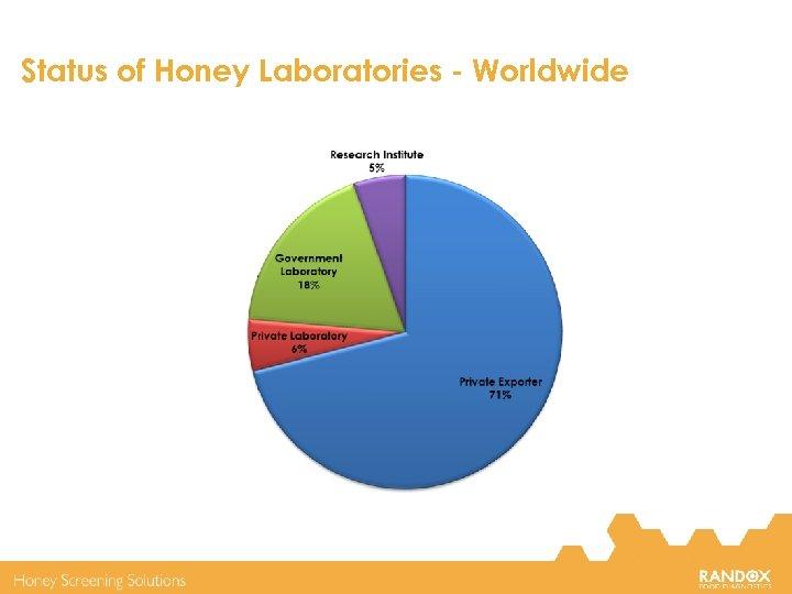 Status of Honey Laboratories - Worldwide